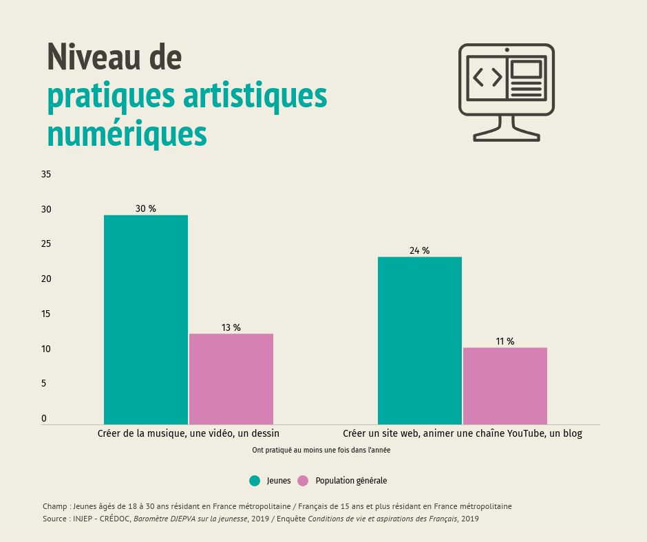 Niveau de pratiques artistiques numériques des jeunes