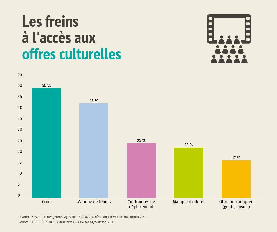 Les freins à l'accès aux offres culturelles