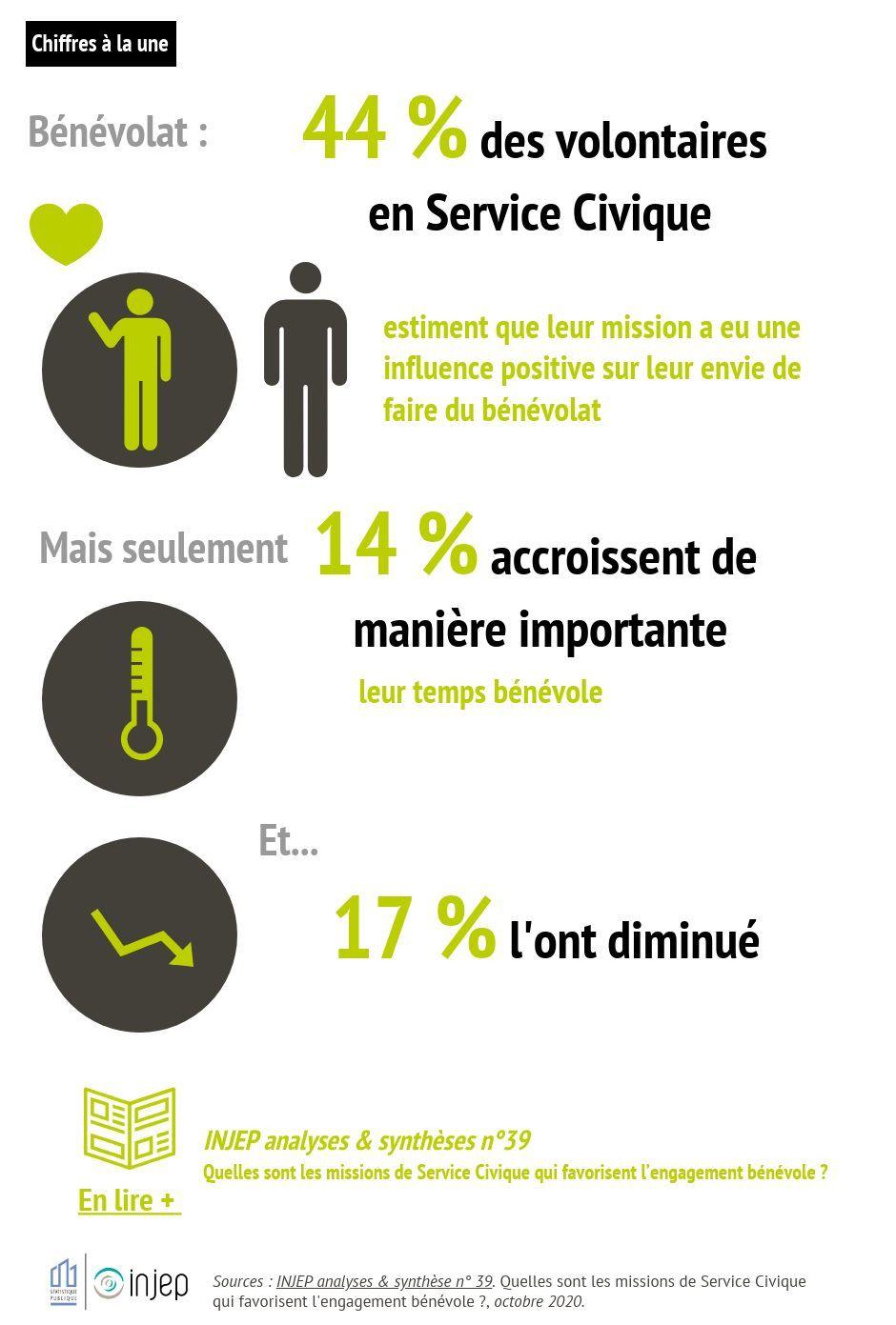 Missions en Service Civique bénéfiques sur l'envie de faire du bénévolat pour 44 % des volontaires