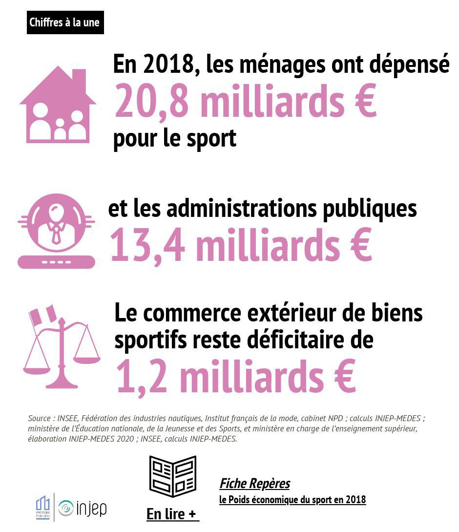 En 2018, les ménages ont dépensé 20,8 milliards d'euros pour le sport