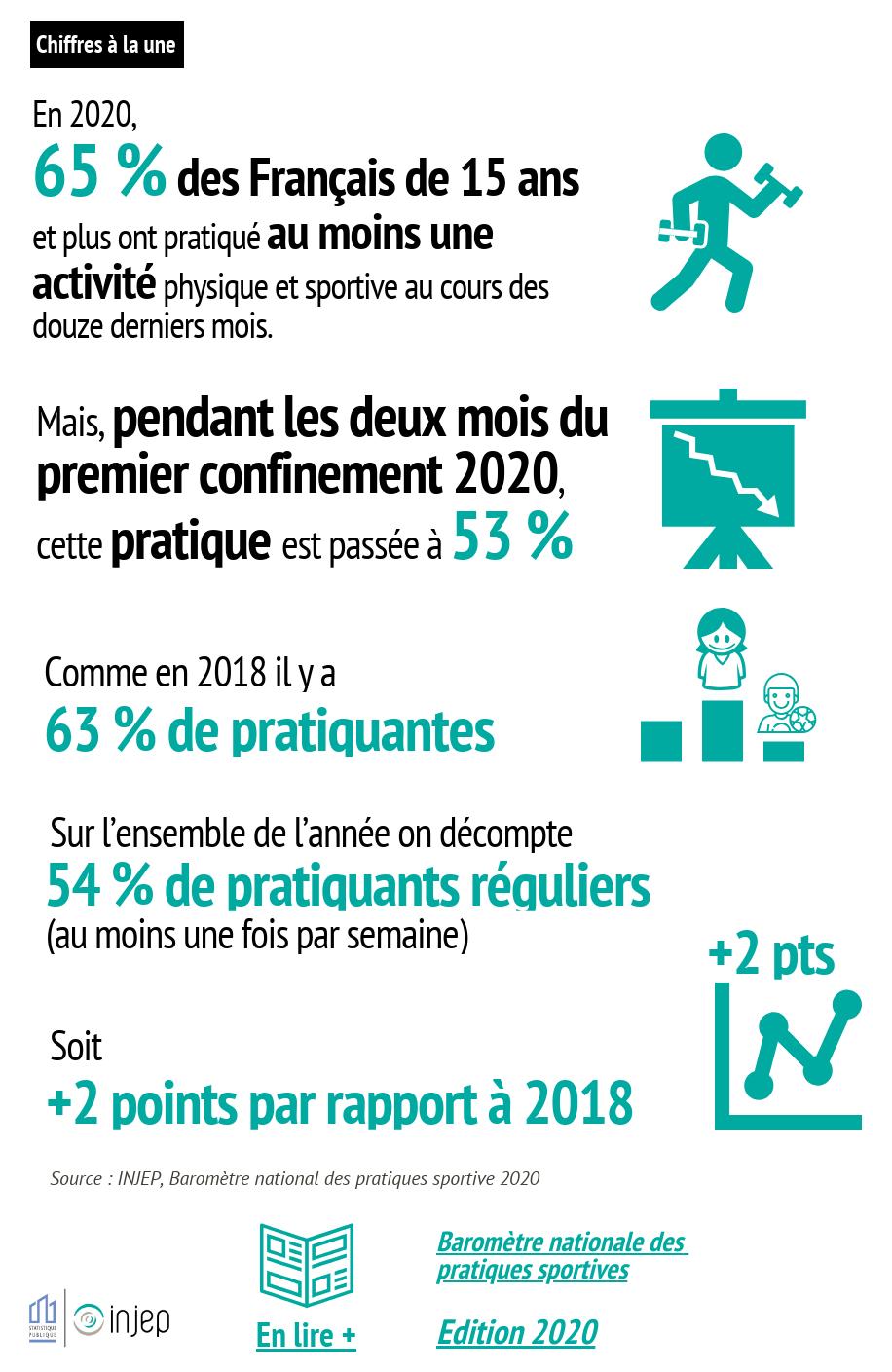 En 2020,  65 % des Français de 15 ans et plus ont pratiqué au moins une activité physique et sportive au cours des douze derniers mois