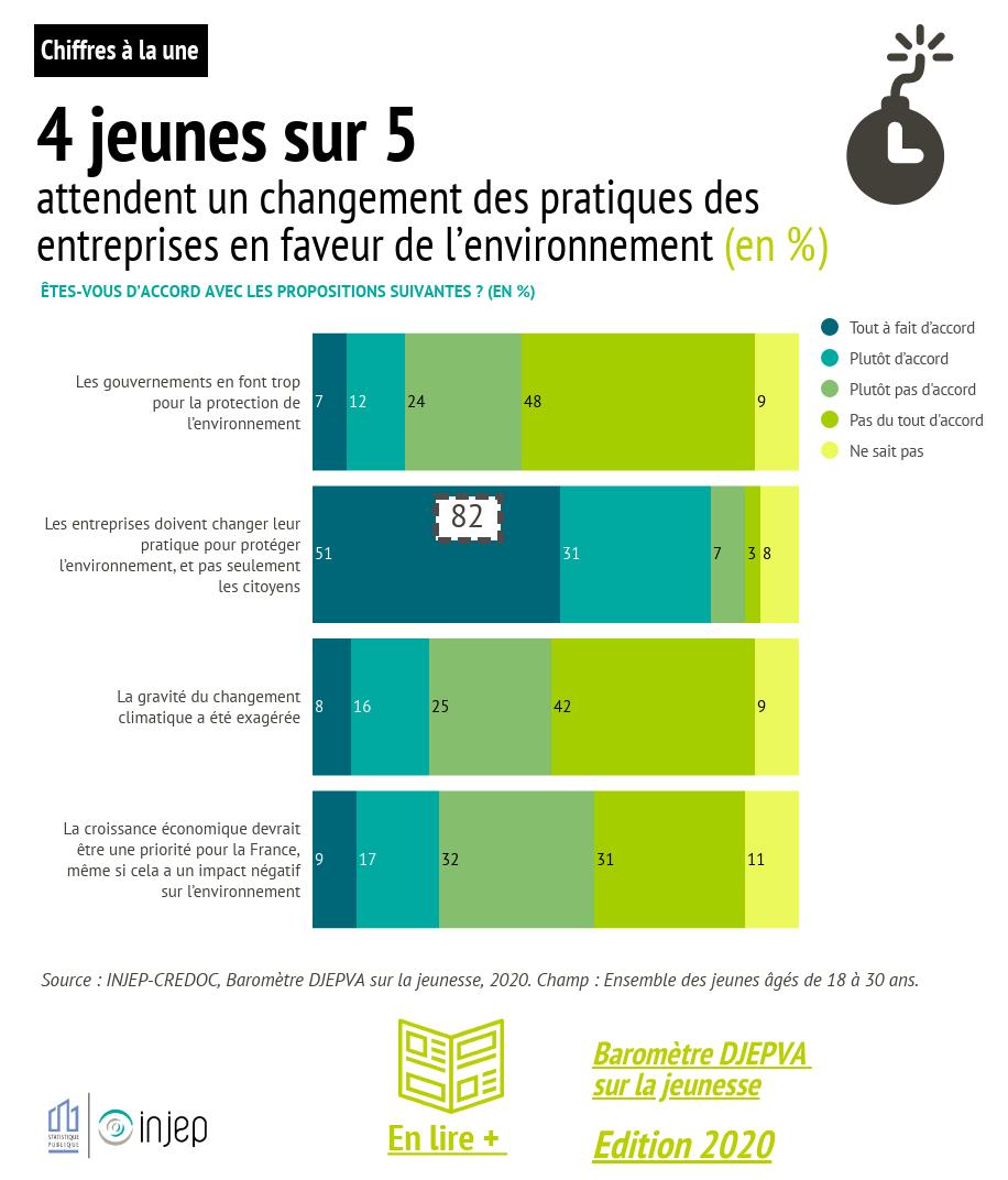4 jeunes sur 5  attendent un changement des pratiques des entreprises en faveur de l'environnement (en %)