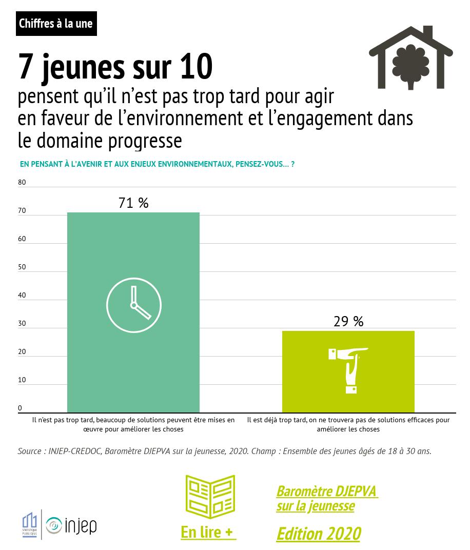 7 jeunes sur 10  pensent qu'il n'est pas trop tard pour agir en faveur de l'environnement et l'engagement dans le domaine progresse