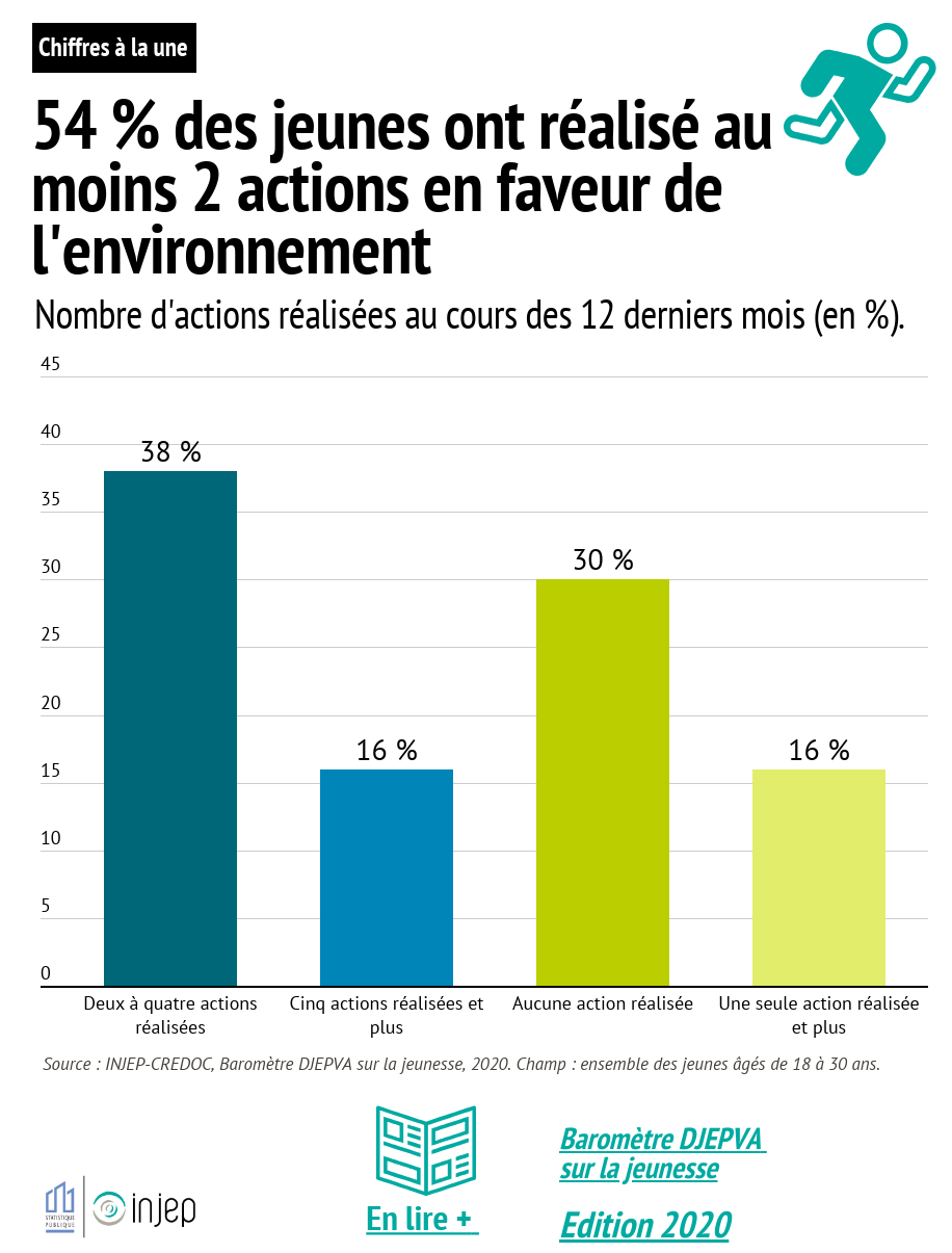 54 % des jeunes ont réalisé au moins 2 actions en faveur de l'environnement