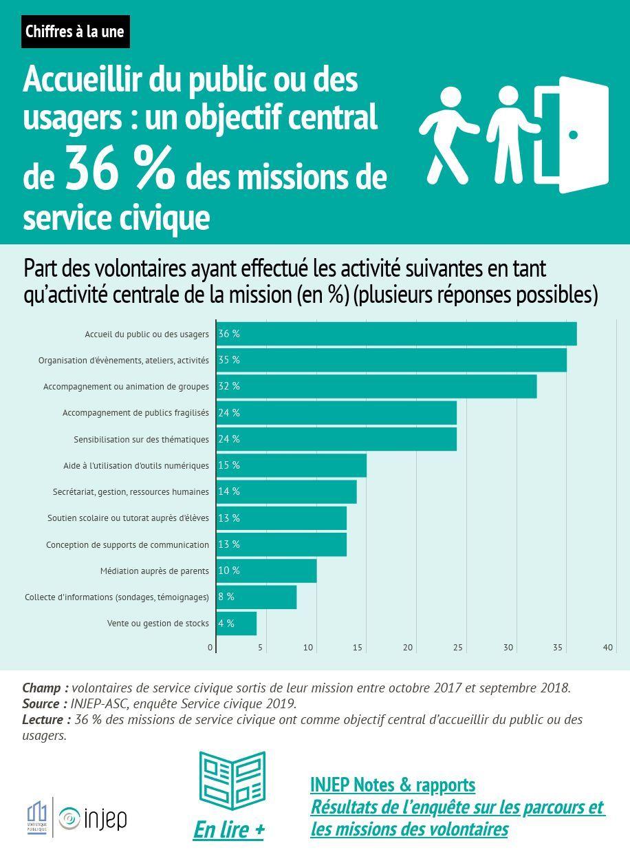 Accueillir du public ou des usagers : objectif central de 36 % des missions de Service Civique