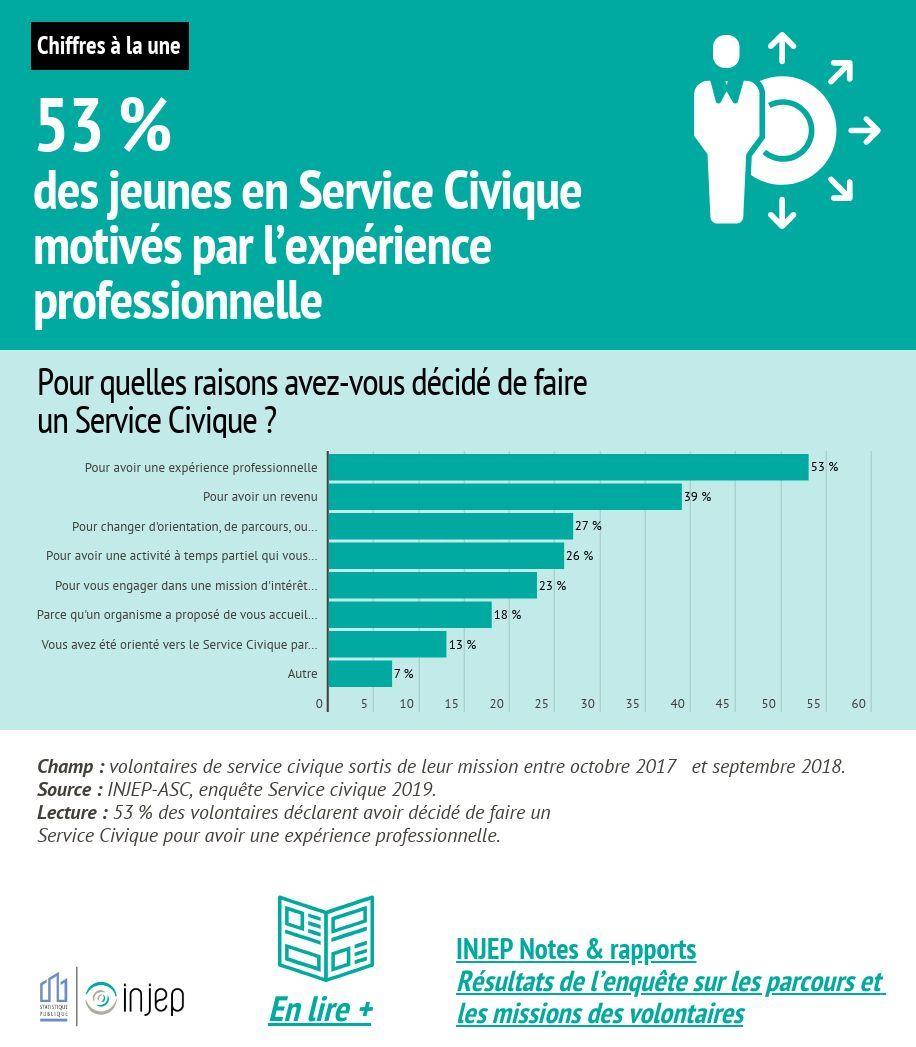 53 % des jeunes en Service Civique motivés par l'expérience professionnelle